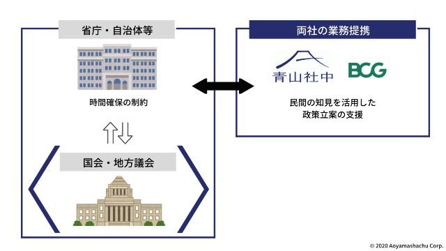 【プレスリリース】青山社中とBCGが業務提携